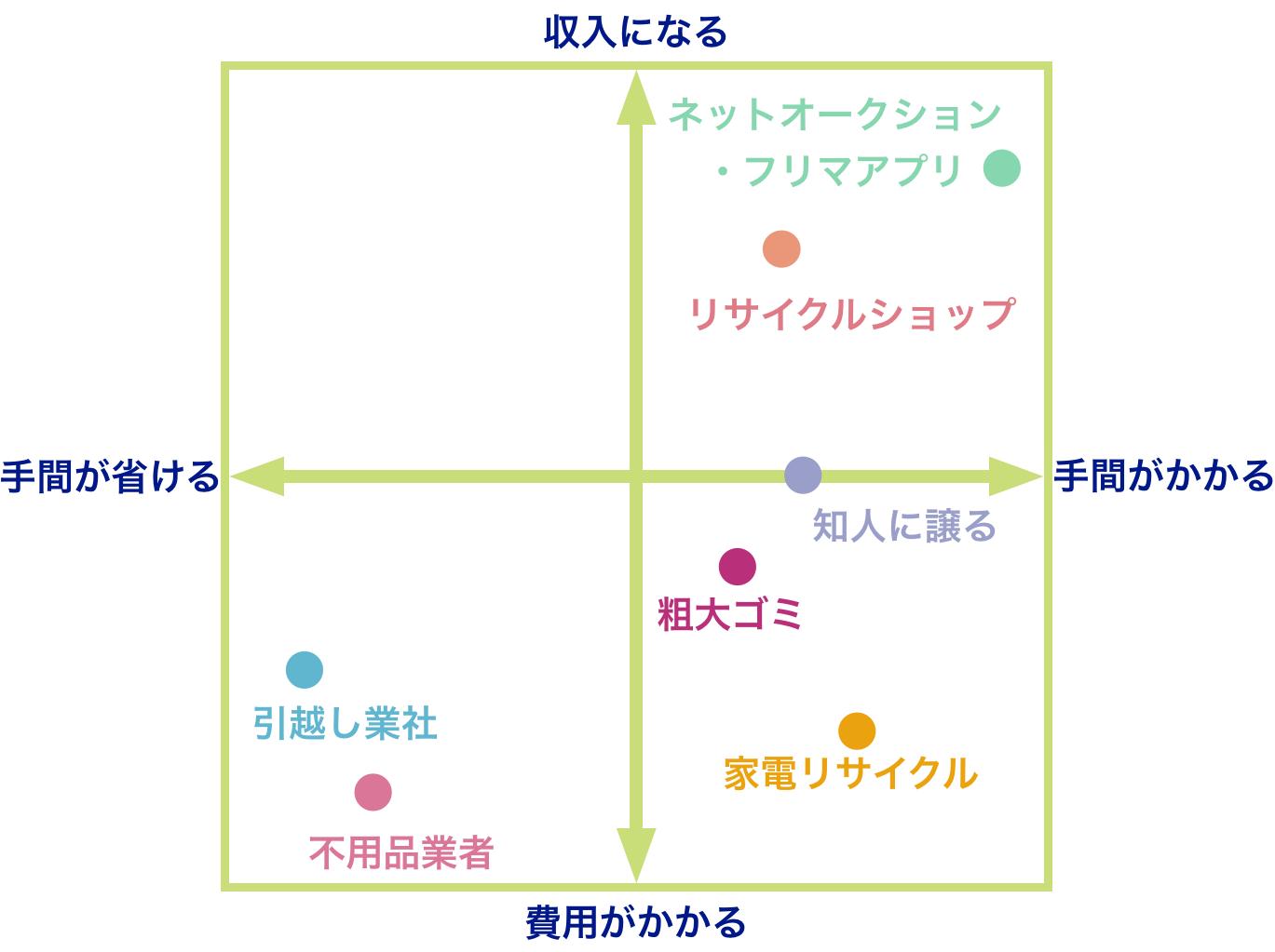 不用品処分方法の解説分布図