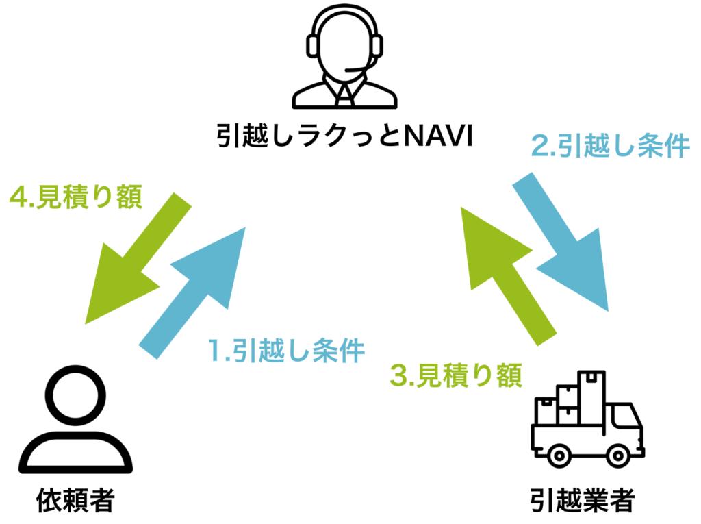 引越しラクっとNAVIの利用イメージ