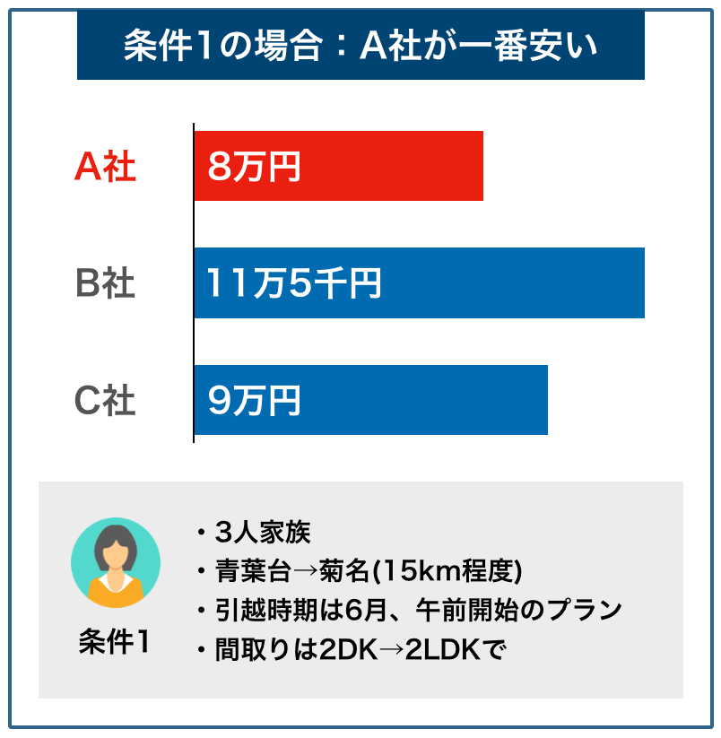 横浜の料金事例