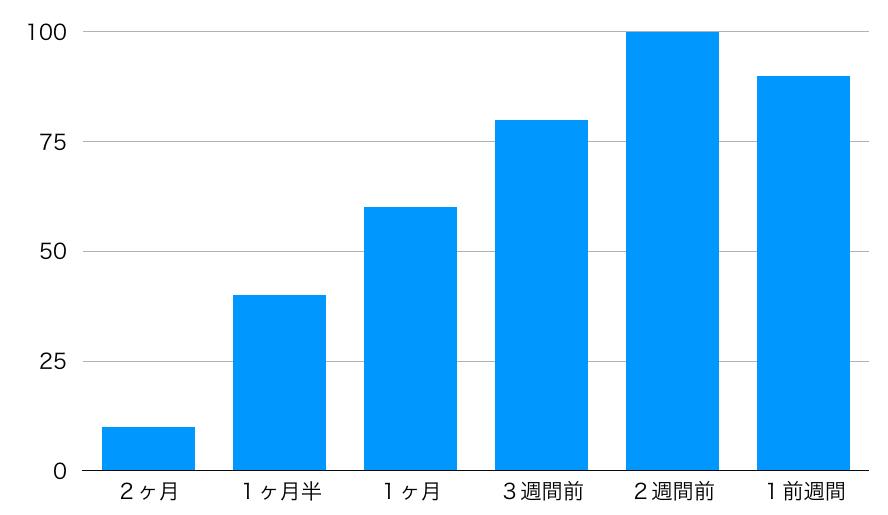 通常期の単身引越しのライバルがいつ見積りをとっているかのグラフ