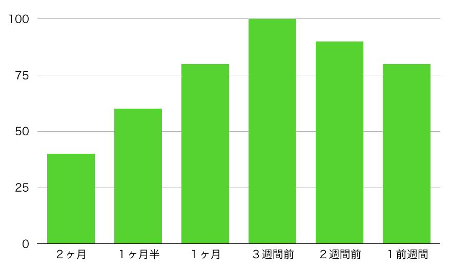 繁忙期の単身引越しのライバルがいつ見積りをとっているかのグラフ