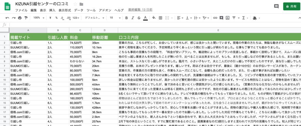 KIZUNA引越センターの口コミ集計